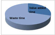 Value Added Time and Waste